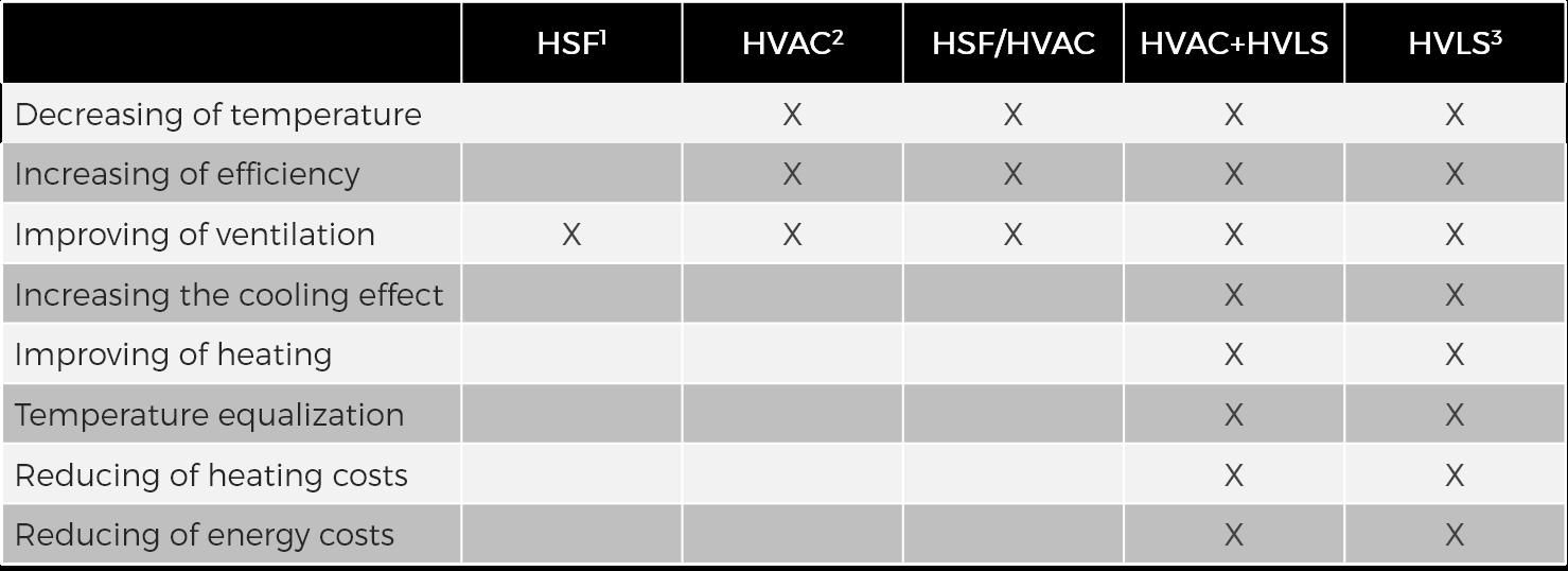 Comparison of technologies HSF, HVAC a HVLS